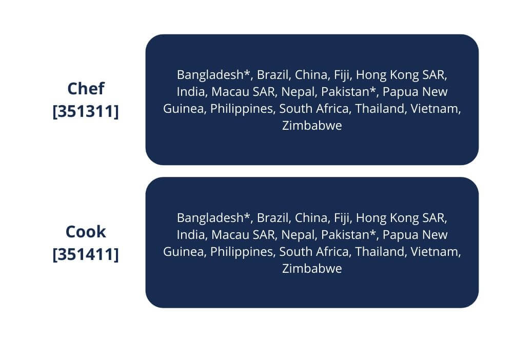 The passport holders of the following countries need to undertake a skills assessment as part of their 482 TSS Visa application