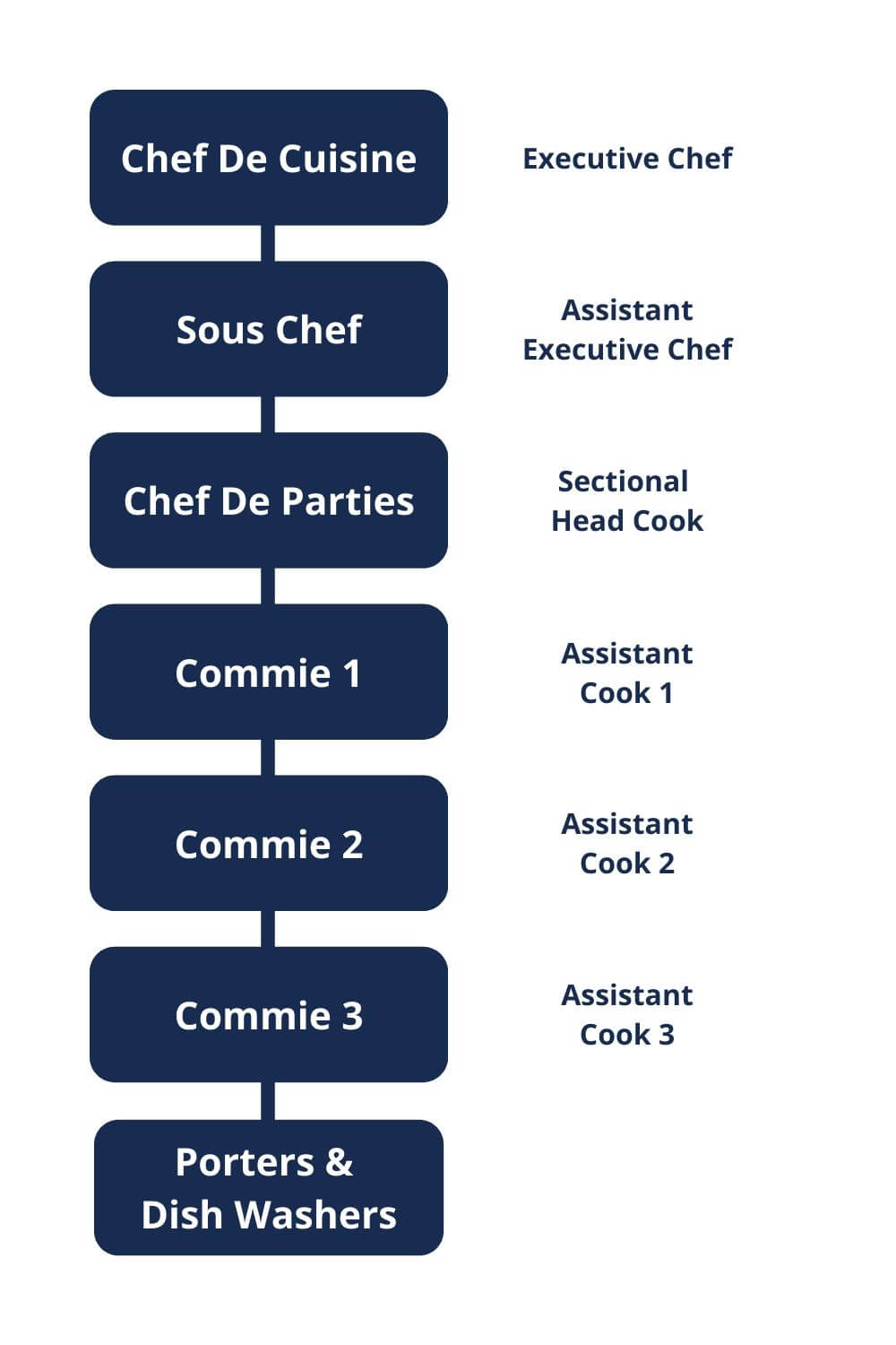 An example of the hierarchy of any world class 5-star Hotel or Restaurant